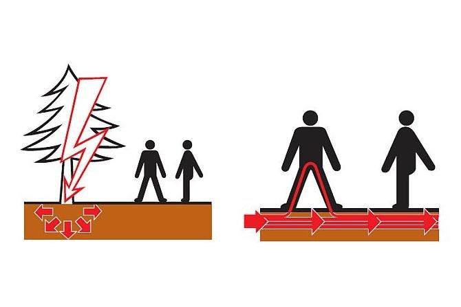Wypadki porażenia ludzi od uderzenia pioruna