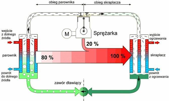 Jak działa pompa gruntowa?