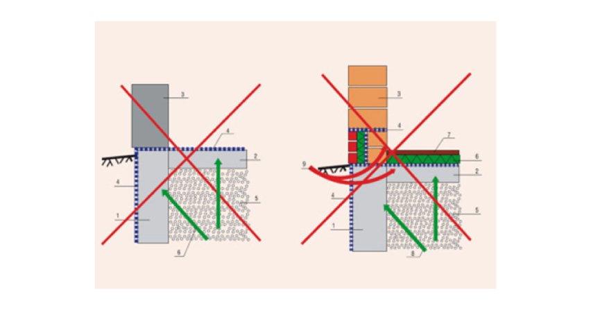 Na co zwrócić uwagę przy hydroizolacji fundamentów i piwnic. Budynki niepodpiwniczone