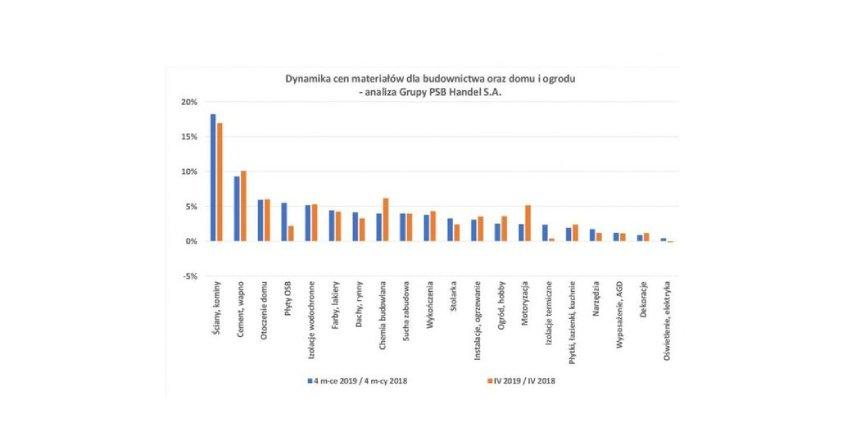 Ceny materiałów dla budownictwa, domu i ogrodu - kwiecień 2019 r.