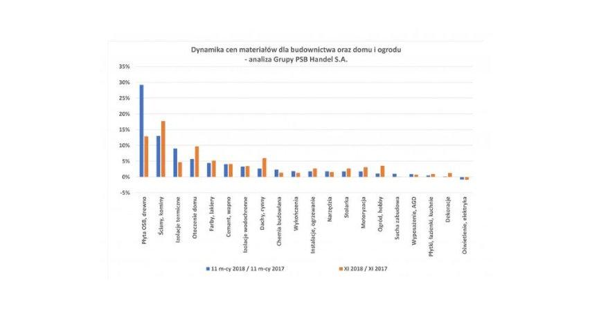 Ceny materiałów dla budownictwa oraz domu i ogrodu - listopad 2018 r.