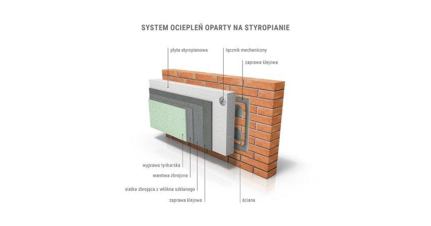PSPS krytycznie o nowych wytycznych dot. bezpieczeństwa pożarowego ociepleń