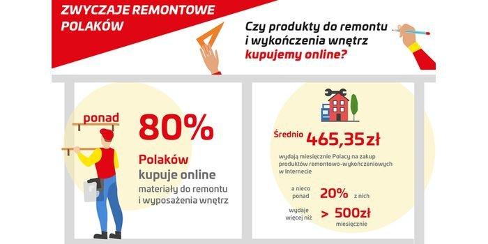 Ponad 80 proc. Polaków materiałów do remontu i wyposażenia wnętrz kupuje online