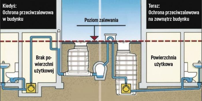 Jak ochronić kanalizację przed przepływem zwrotnym
