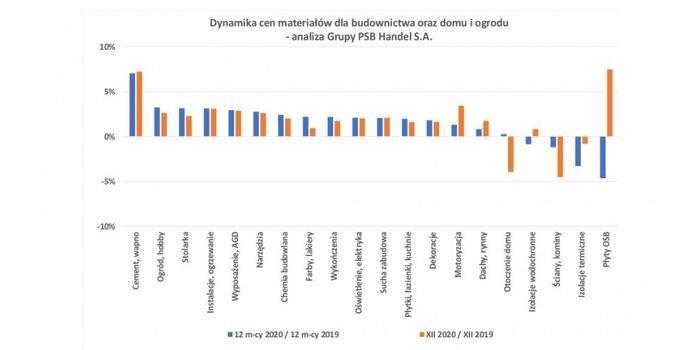 Rok 2020 przyniósł wzrost cen większości materiałów budowlanych