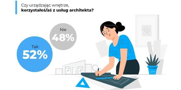 Współpraca z architektami – kto aranżuje wnętrza Polaków?