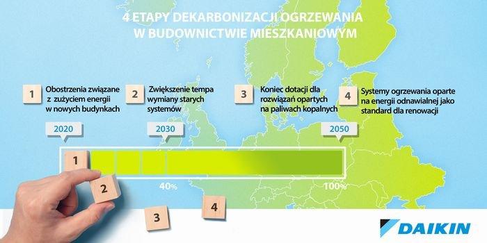 Dekarbonizacja naszych domów w czterech etapach