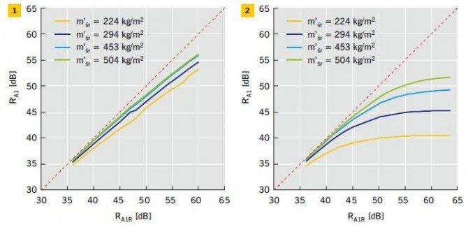 Rys. 1–2. Wznaczone na podstawie obliczeń wykonanych według normy PN-EN 12354-1:2002 [7] (metodą uproszczoną) wskaźniki R'A1 przybliżonej izolacyjności akustycznej ścian działowych masywnych (1) i lekkich (2), zastosowanych w budynkach o konstrukcji masy.
