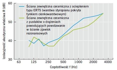 Rys. 3. Charakterystyka izolacyjności akustycznej ceramicznej ściany międzymieszkaniowej w budynku w odniesieniu do różnych ścian zewnętrznych (wartości uśrednione na przykładzie min. 5 badań dla każdego przypadku