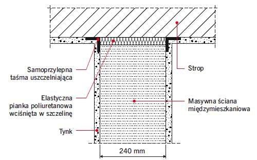 Rys. 4. Ściana masywna wypełniająca – przykład zaizolowania szczeliny podstropowej