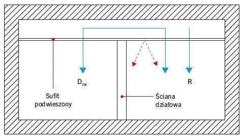 Rys. 5. Schemat transmisji dźwięku między pomieszczeniami przez sufit podwieszony