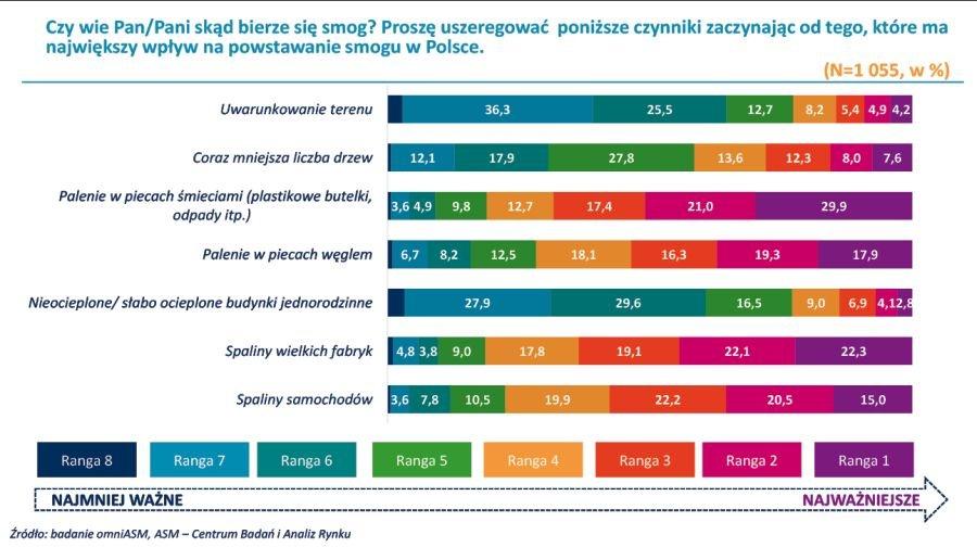 Skąd się bierze smog? Który czynnik ma największy w pływ na powstawanie smogu w Polsce?