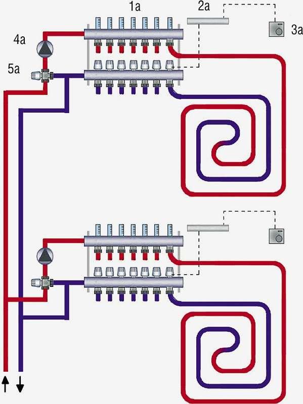 Rys. 2. Schemat ogrzewania podłogowego: 1a – rozdzielacz, 2a – listwa elektryczna, 3a – termostat pokojowy, 4a – pompa obiegowa, 5a – zawór mieszający trójdrogowy
