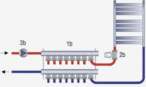 Rys. 3. Schemat ogrzewania grzejnikowego: 1b – rozdzielacz, 2b – termostatyczny regulator grzejnikowy, 3b – pompa obiegowa