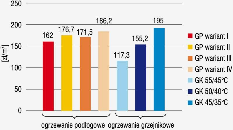 Rys. 6. Porównanie kosztów inwestycyjnych ogrzewania podłogowego i grzejnikowego w odniesieniu do 1 m<sup>2</sup> ogrzewanej powierzchni budynku jednorodzinnego (GP – ogrzewanie podłogowe, GK – ogrzewanie grzejnikowe)