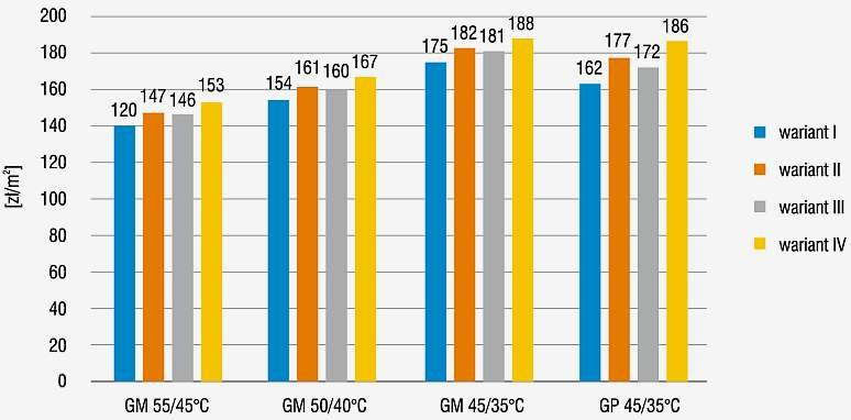 Rys. 7. Porównanie kosztów inwestycyjnych ogrzewania podłogowego i mieszanego w odniesieniu do 1 m<sup>2</sup> ogrzewanej powierzchni budynku jednorodzinnego (GP – ogrzewanie podłogowe, GM – ogrzewanie mieszane)
