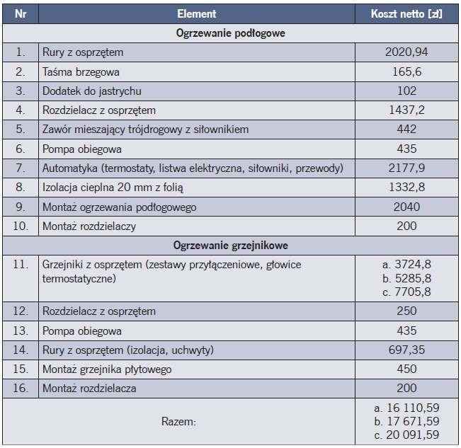 Tabela 5. Koszty inwestycyjne ogrzewania mieszanego dla parametrów ogrzewania grzejnikowego: a. 55/45°C, b. 50/40°C, c. 45/35°C [10]