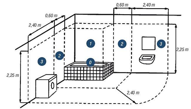 Strefy ochronne w łazience wyposażonej w wannę lub natrysk.