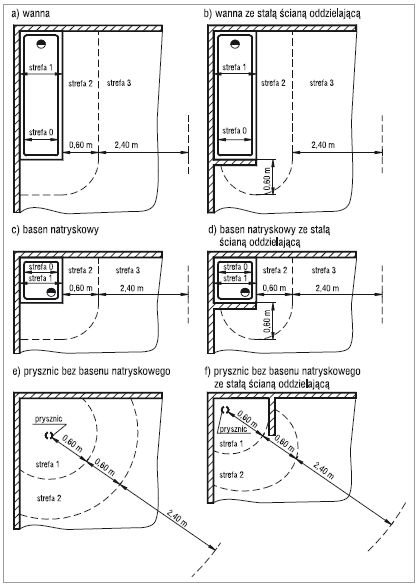 Wymiary stref ochronnych (rzut poziomy) dla pomieszczeń kąpielowych wyposażonych w wannę, brodzik lub prysznic bez brodzika.