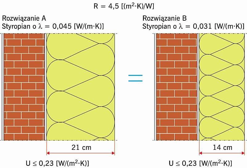 Rys. 1–2. Rozwiązanie A ze styropianem λ<sub>D</sub> ≤ 0,045 W/(m·K) (1) i rozwiązanie B (2); rys.: archiwum autora (K. Kiejna)