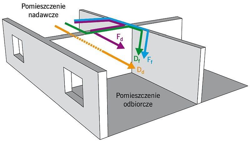 Rys. 1. Schemat transmisji dźwięków pomiędzy pomieszczeniami: D<sub>d</sub> – bezpośrednio poprzez przegrodę dzielącą pomieszczenia, D<sub>f</sub> – przez przegrodę, węzeł, ścianę boczną, F<sub>d</sub> – przez ścianę boczną, węzeł, przegrodę, F<sub>f</su.