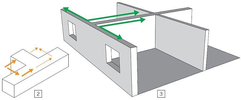 Rys. 2–3. Ściany wzajemnie prostopadłe – węzeł murarski (połączenie korzystne ze względu na izolacyjność akustyczną); rys. H+H Silikaty