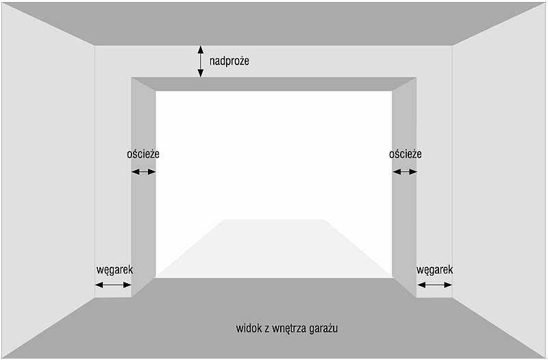Nazewnictwo stref w garażu, które sąsiadują z zamontowaną bramą; rys. Krispol