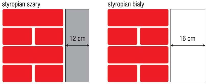 Stosując szary styropian grubości 12 cm o współczynniku przewodzenia ciepła λ = 0,031 W/(m · K), można uzyskać ten sam efekt izolacyjny, co przy użyciu białego styropianu grubości 16 cm i współczynniku λ = 0,040 W/(m · K)