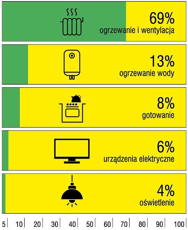 Zużycie energii w przeciętnym polskim gospodarstwie domowym - struktura