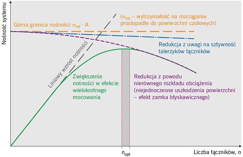 Rys. 7. Hipotetyczna zależność nośności systemu ETICS od liczby łączników mechanicznych; rys. wg [7]
