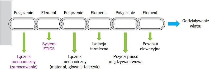 Rys. 8. Łańcuch przekazywania obciążeń z powierzchni systemu ETICS do podłoża (ściany); rys. Mariusz Gaczek