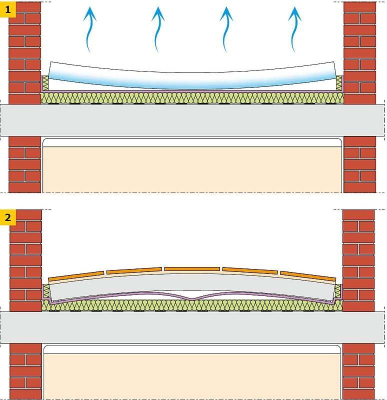 RYS. 1-2 Deformacje jastrychu na skutek przesuszenia (1) lub zbyt szybkiego wykonania wykładziny (2)