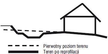Rys. 1. Przyczyną zawilgocenia może być zalewanie przez wodę opadową – skutek złego ukształtowania terenu