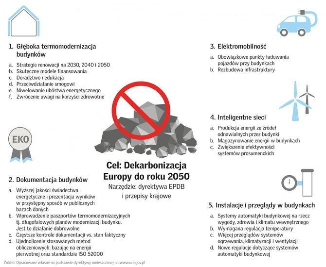 Co obejmuje znowelizowana dyrektywa EPBD? Fot. VELUX Polska