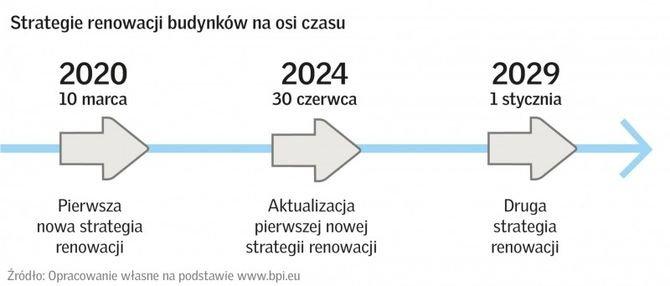 Strategie renowacji budynków Fot. VELUX Polska