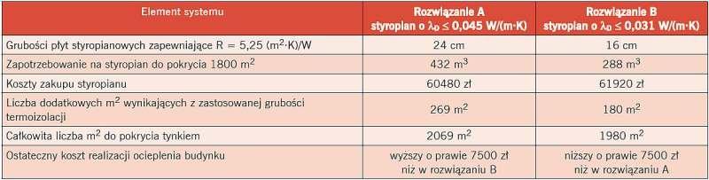 Tabela 2. Kalkulacja kosztów przy założeniu spełnienia wymagań z poziomu UCmax < 0,2 W/(m2·K)