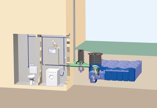 system domowy pompa zatapialna