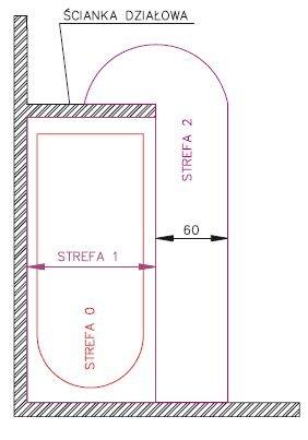 Wymiary stref ochronnych w pomieszczeniu kąpielowym: ze ścianką działową.