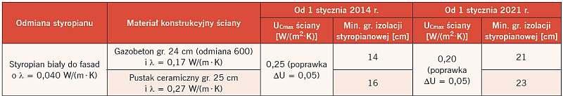Minimalne grubości izolacji styropianowej przykładowych rozwiązań z białym styropianem