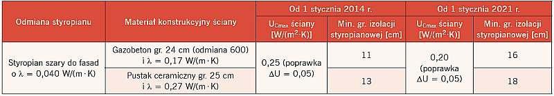Minimalne grubości izolacji styropianowej przykładowych rozwiązań z szarym styropianem