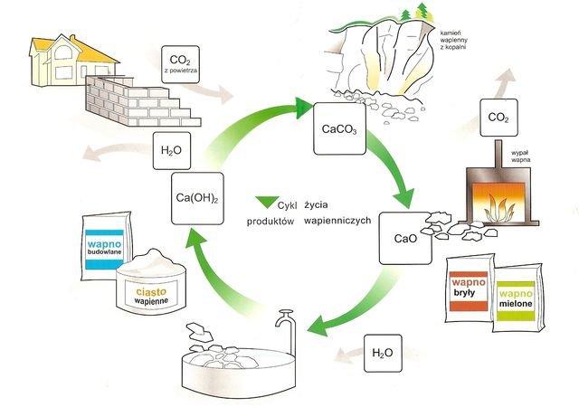 Cykl życia produktów wapienniczych