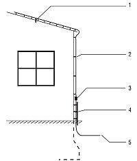 Elementy zewnętrznej instalacji piorunochronnej