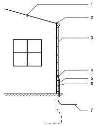 Połączenie blaszanego pokrycia dachu z przewodem odprowadzającym