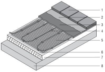 ekspert budowlany elektryczne ogrzewanie podlogowe3