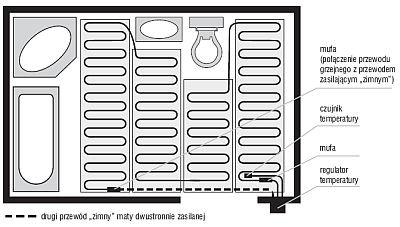 ekspert budowlany elektryczne ogrzewanie podlogowe4