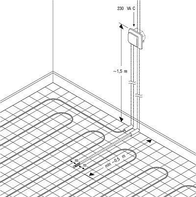 ekspert budowlany elektryczne ogrzewanie podlogowe5
