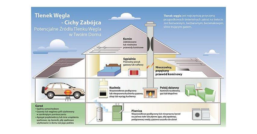 Powyższy rysunek poglądowy pokazuje newralgiczne miejsca w budynku mieszkalnym, w których może dojść do emisji czadu i źródła jego powstawania.Fot. Kidde/Aisko
