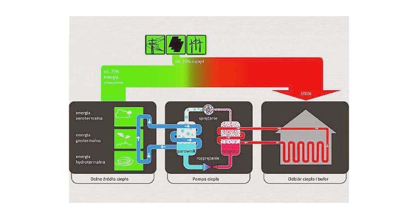 Zasada działania pompy ciepła Fot. Rys. BWP, PORT PC