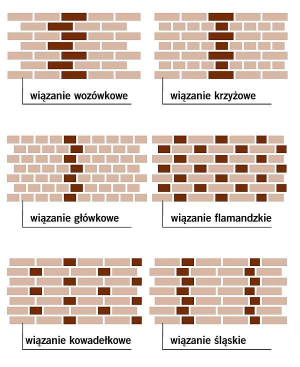 Najpopularniejsze rozwiązania na wykonanie muru z cegły klinkierowej.