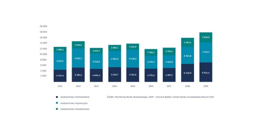"""Wartość produkcji budowlano-montażowej w poszczególnych typach budownictwa w I kw. 2011-2019 Fot. Raport """"Budownictwo. Innowacje. Wizja liderów branży 2025"""""""